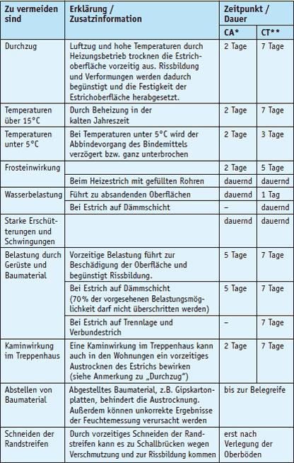 Diese Hinweise werden in Ergänzung zur VOB DIN 18353